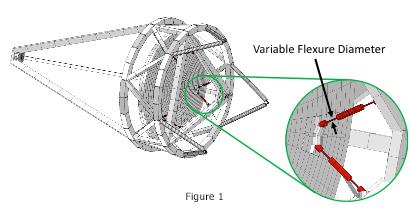 designoptimization_figure1