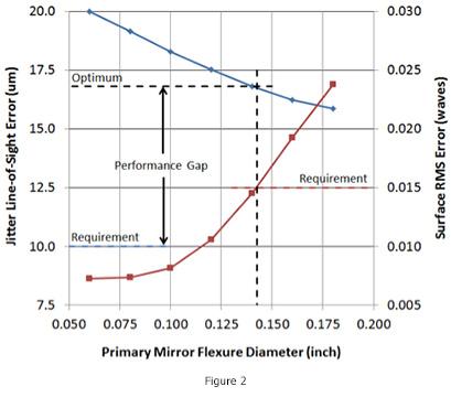 designoptimization_figure2
