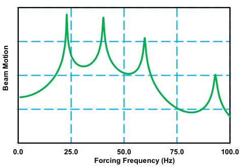 Dynamics_Figure2