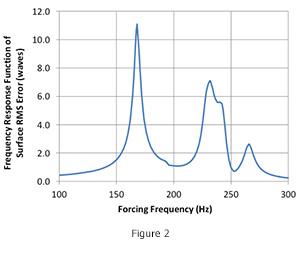 Harmonic_Figure1